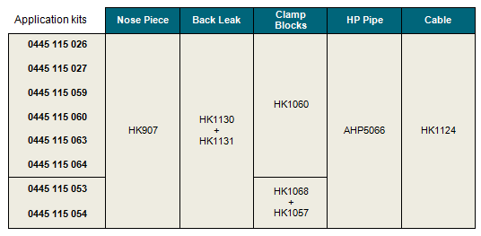 Table showing Hartridge application kit numbers for testing Bosch Piezo Common Rail injectors
