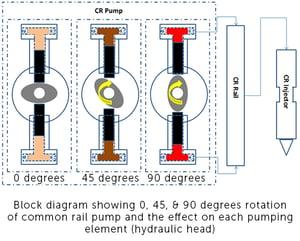 Common Rail pump rotations