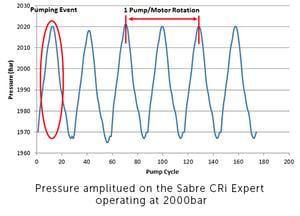 The Sabre CRi Expert pressures