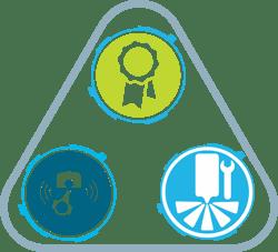 Three factors of euro 6 success