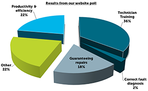 web poll results